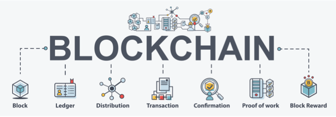 HDG Explains : What Is a Blockchain Database?